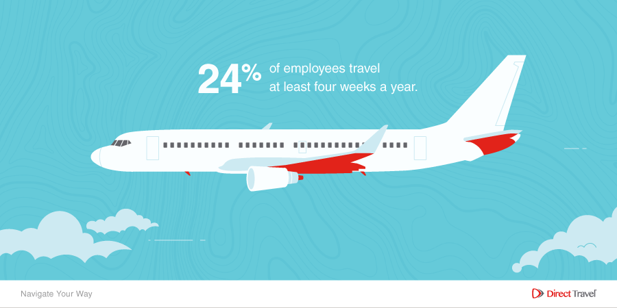24% of employees travel at least four weeks a year