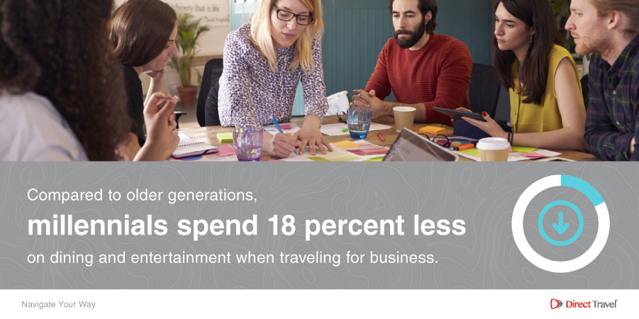 Compared to older generations, millennials spend 18% less on dining and entertainment when traveling for business