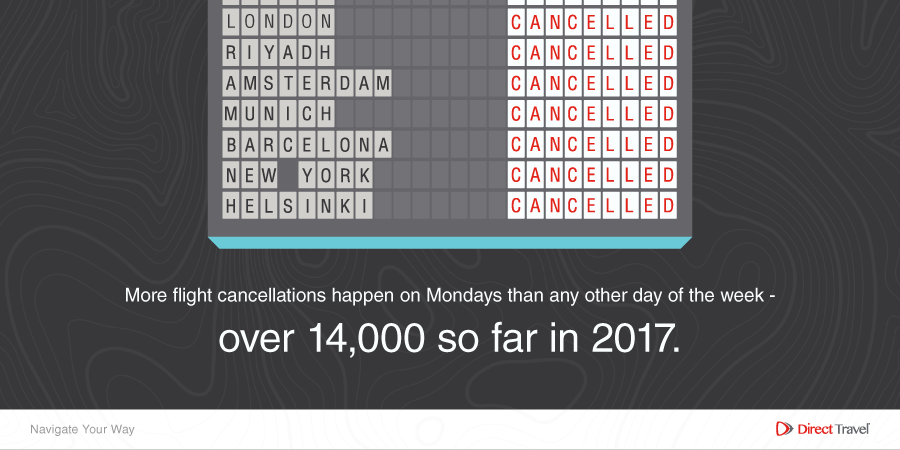 More flight cancellations happen on Monday than any other day.png