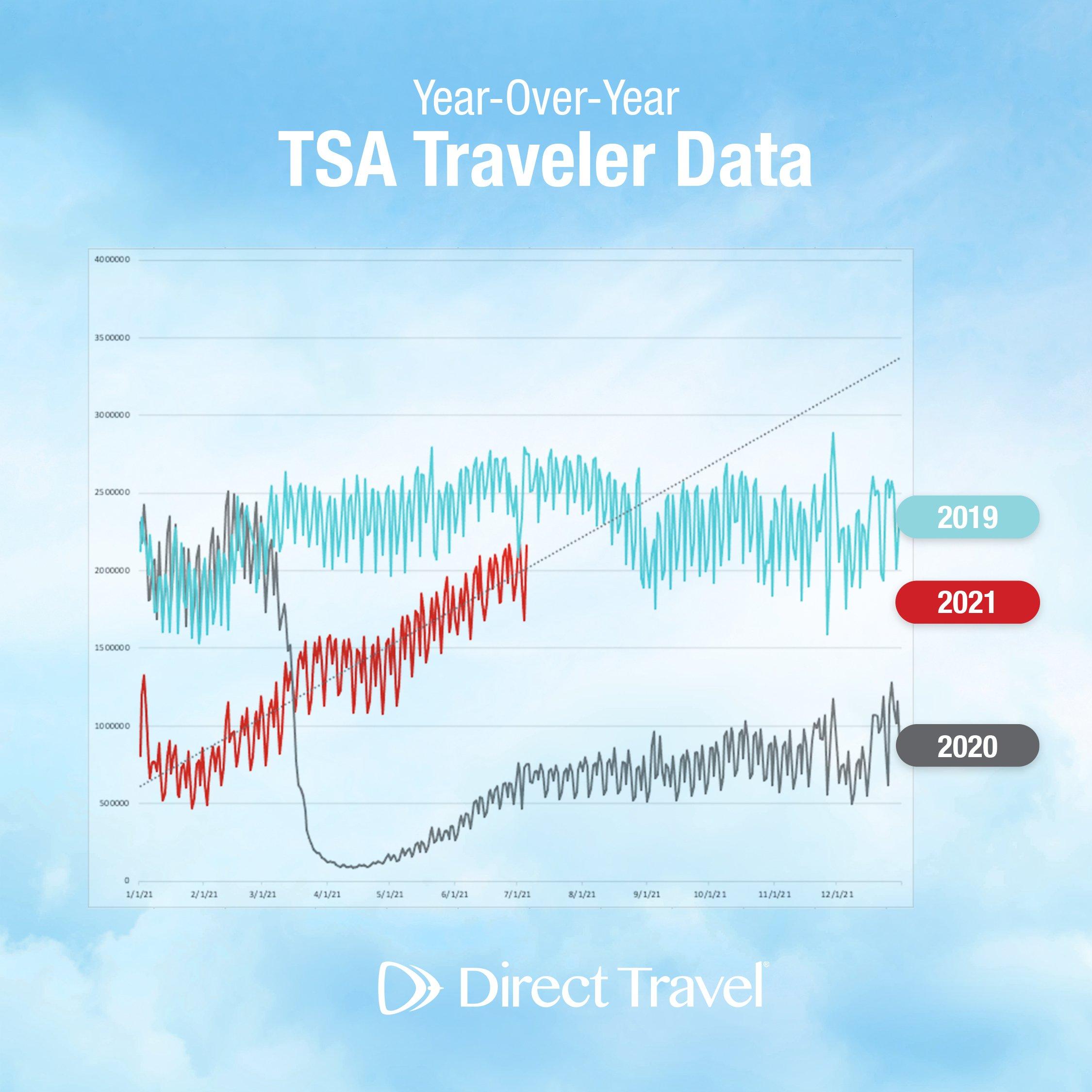 TSA Data op2