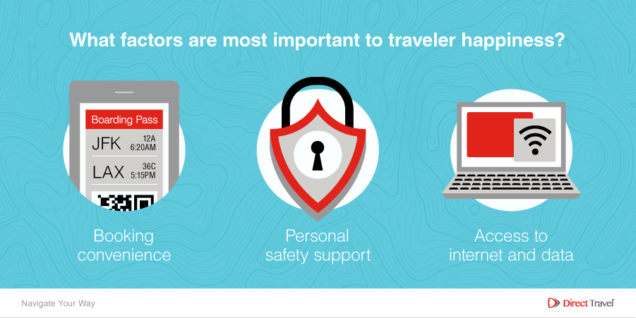 What factors are most important to traveler happiness