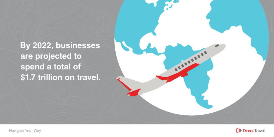 Businesses are projected to spend a total of $1.7 trillion on travel